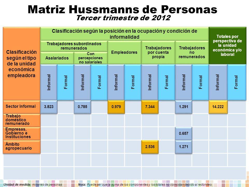 Matriz Hussmanns de Personas Tercer trimestre de 2012