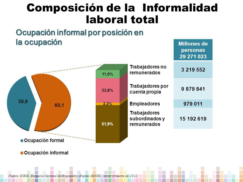 Composición de la Informalidad laboral total