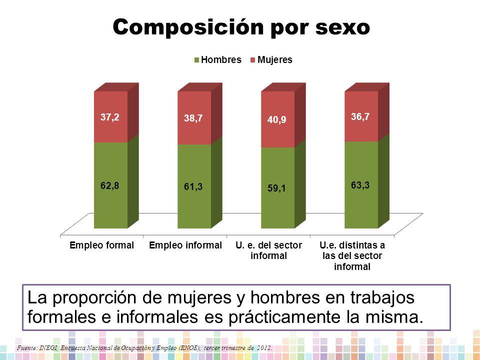 Composición por sexo La proporción de mujeres y hombres en trabajos formales e informales es prácticamente la misma.