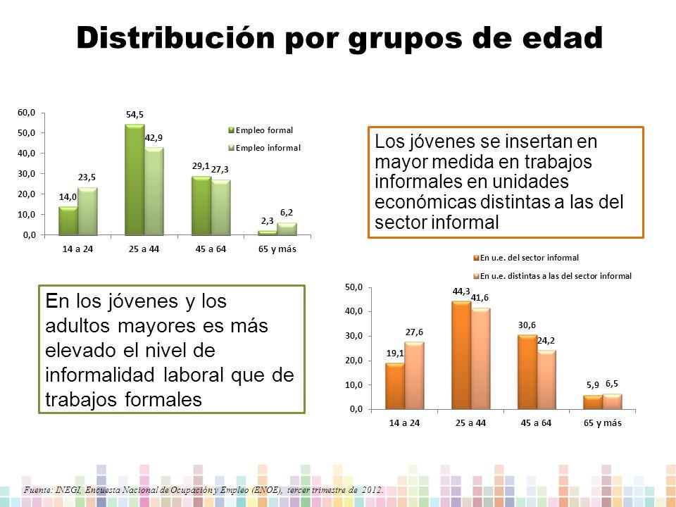 Distribución por grupos de edad