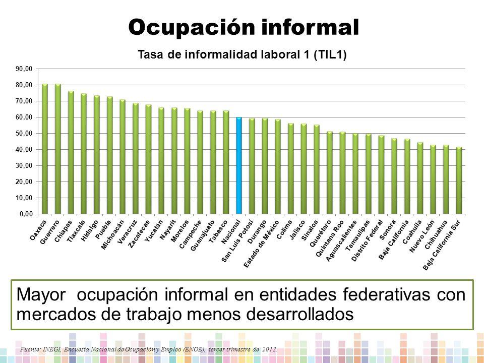 Ocupación informal Mayor ocupación informal en entidades federativas con mercados de trabajo menos desarrollados.