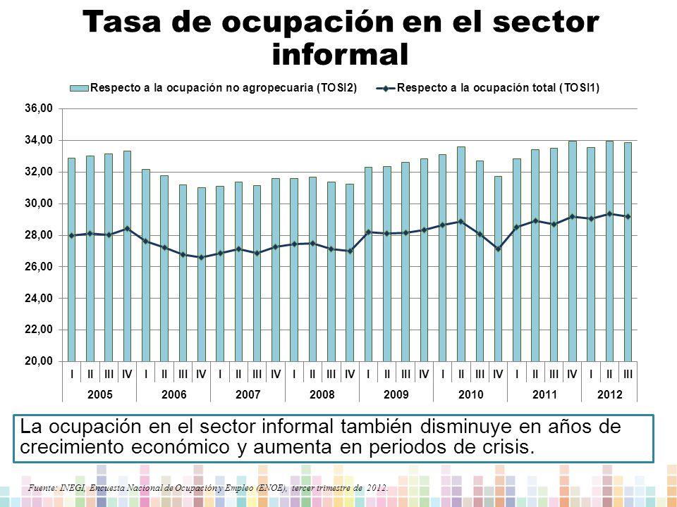 Tasa de ocupación en el sector informal