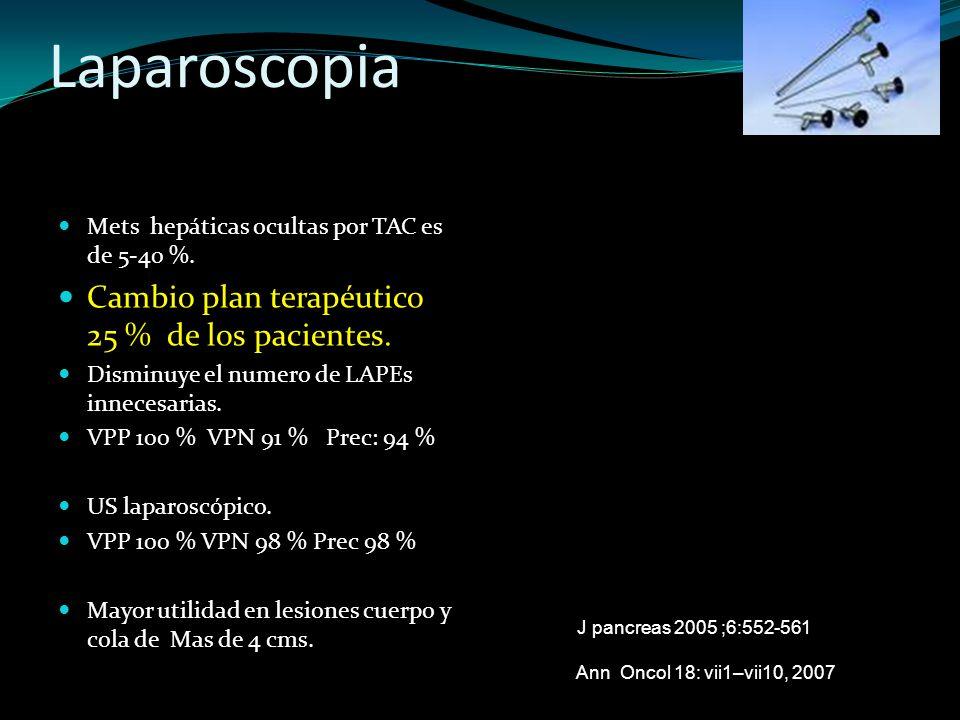 Laparoscopia Cambio plan terapéutico 25 % de los pacientes.