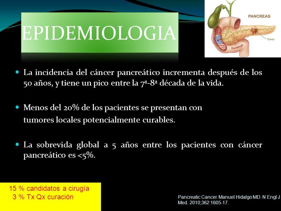 EPIDEMIOLOGIA La incidencia del cáncer pancreático incrementa después de los 50 años, y tiene un pico entre la 7ª-8ª década de la vida.