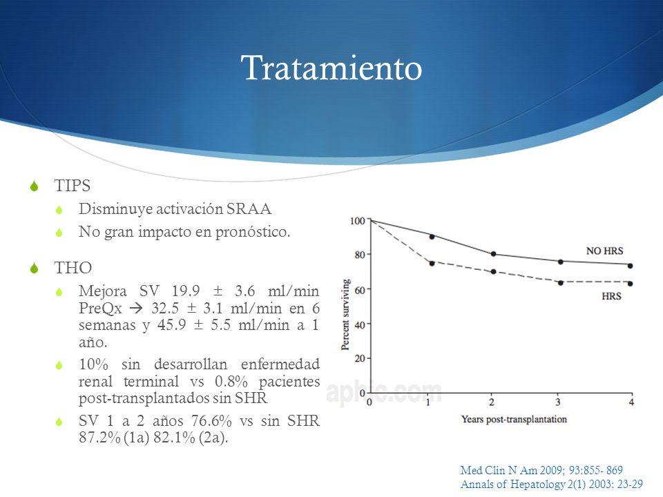Tratamiento TIPS THO Disminuye activación SRAA