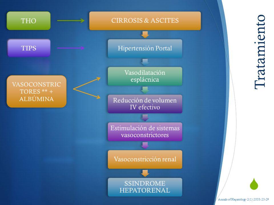 Tratamiento THO TIPS VASOCONSTRICTORES ** + ALBÚMINA **Terlipresina