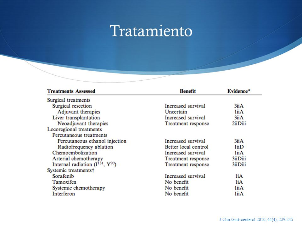 Tratamiento J Clin Gastroenterol 2010; 44(4); 239-245