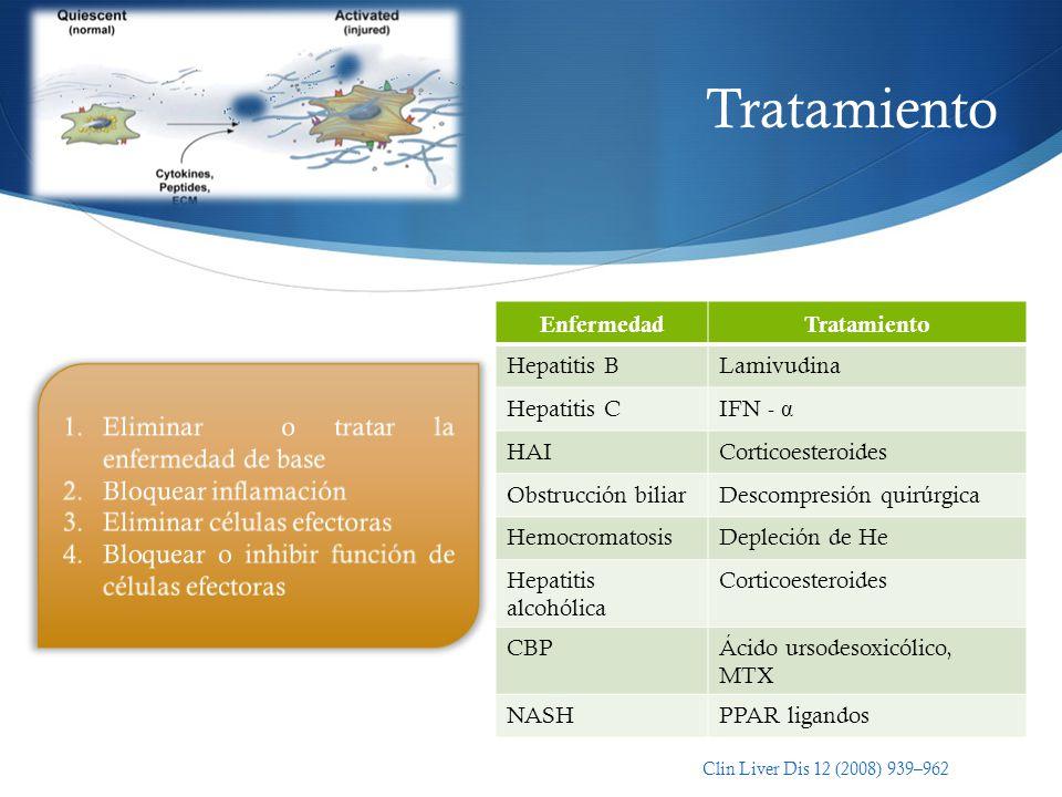 Tratamiento Eliminar o tratar la enfermedad de base