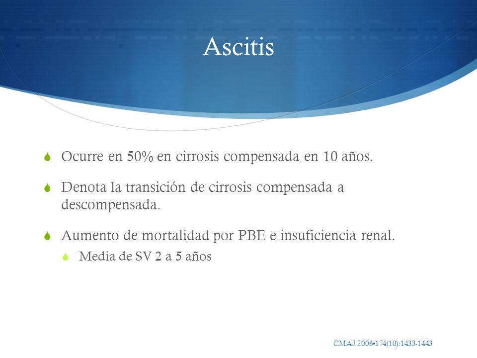 Ascitis Ocurre en 50% en cirrosis compensada en 10 años.