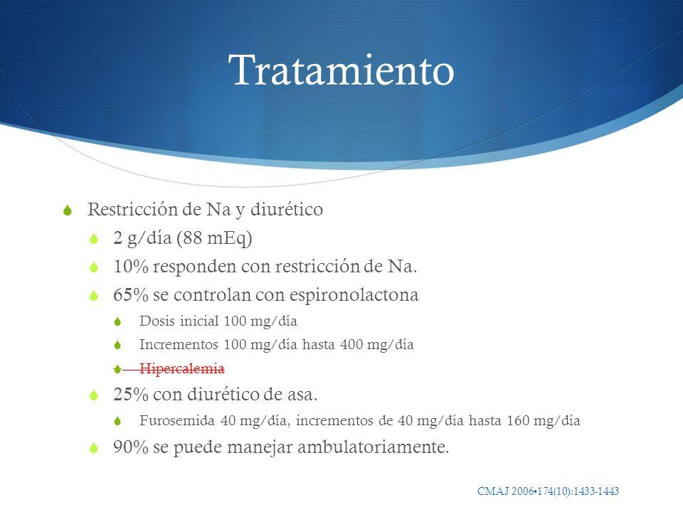 Tratamiento Restricción de Na y diurético 2 g/día (88 mEq)