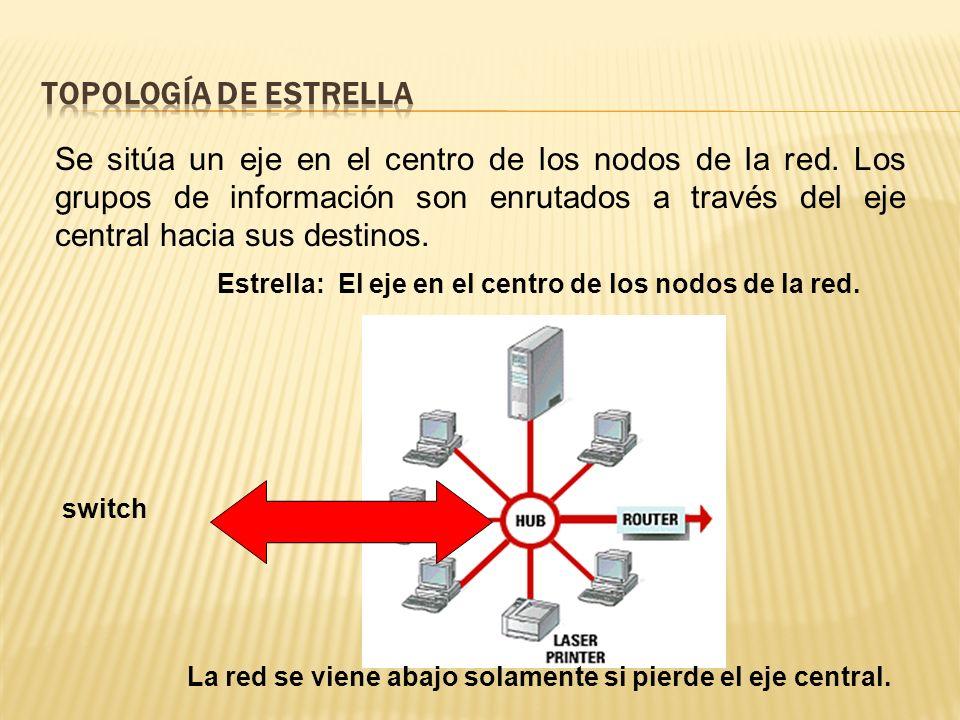 Topología de Estrella