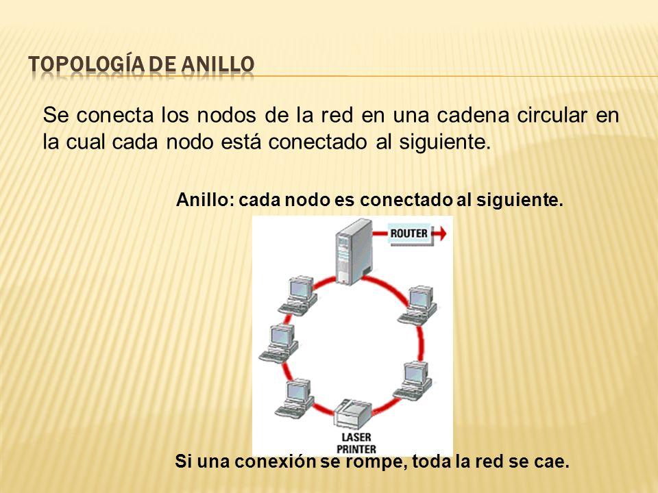 Topología de Anillo Se conecta los nodos de la red en una cadena circular en la cual cada nodo está conectado al siguiente.