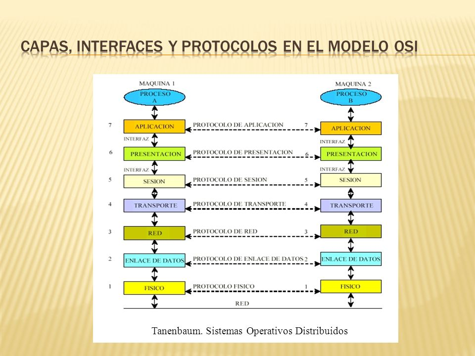 Capas, interfaces y protocolos en el modelo OSI