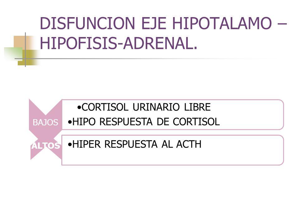 DISFUNCION EJE HIPOTALAMO –HIPOFISIS-ADRENAL.
