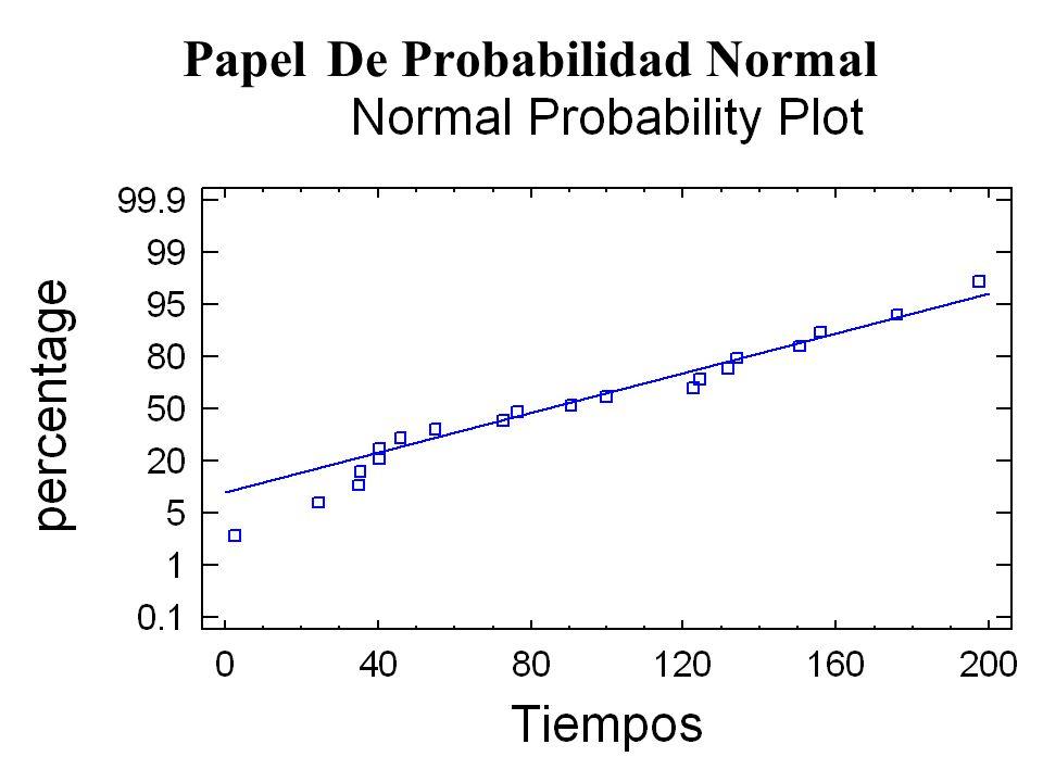 Papel De Probabilidad Normal