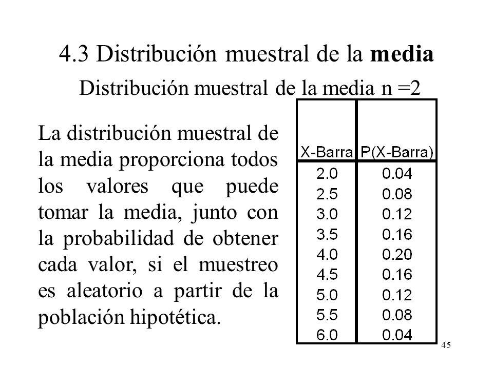 Distribución muestral de la media n =2