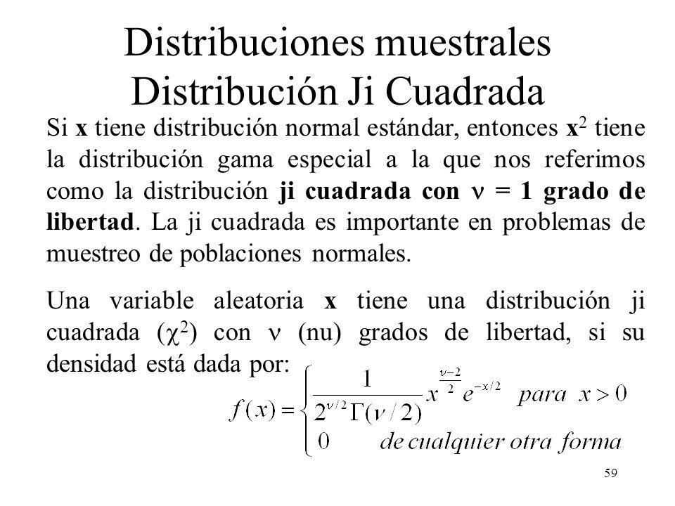 Distribuciones muestrales Distribución Ji Cuadrada