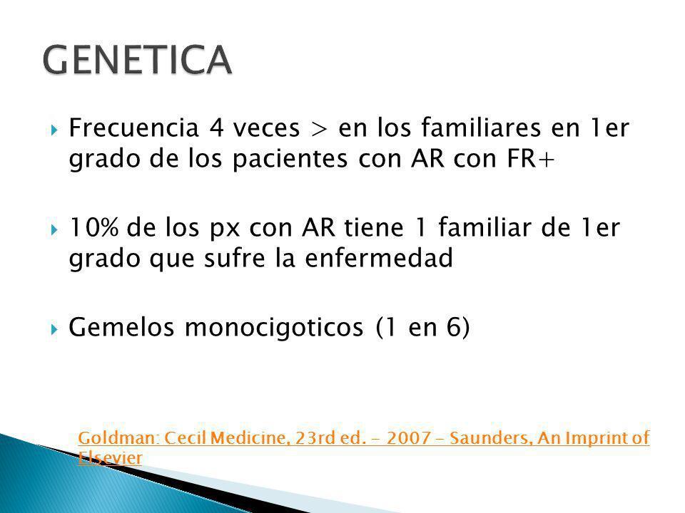GENETICA Frecuencia 4 veces > en los familiares en 1er grado de los pacientes con AR con FR+