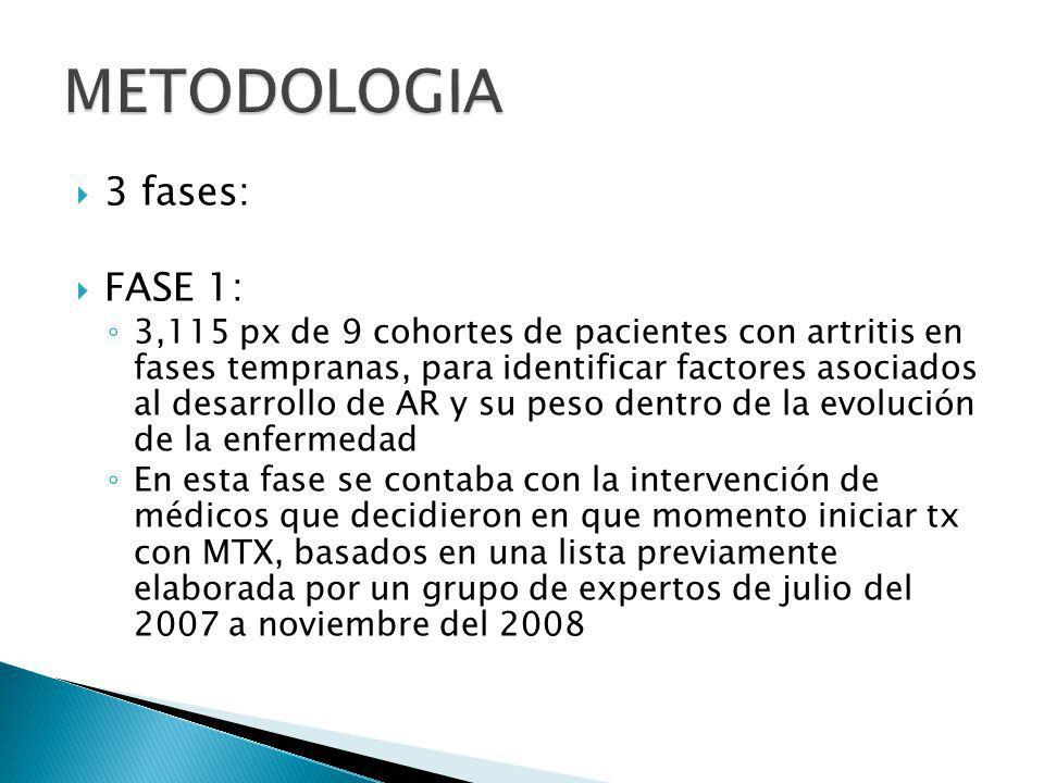 METODOLOGIA 3 fases: FASE 1: