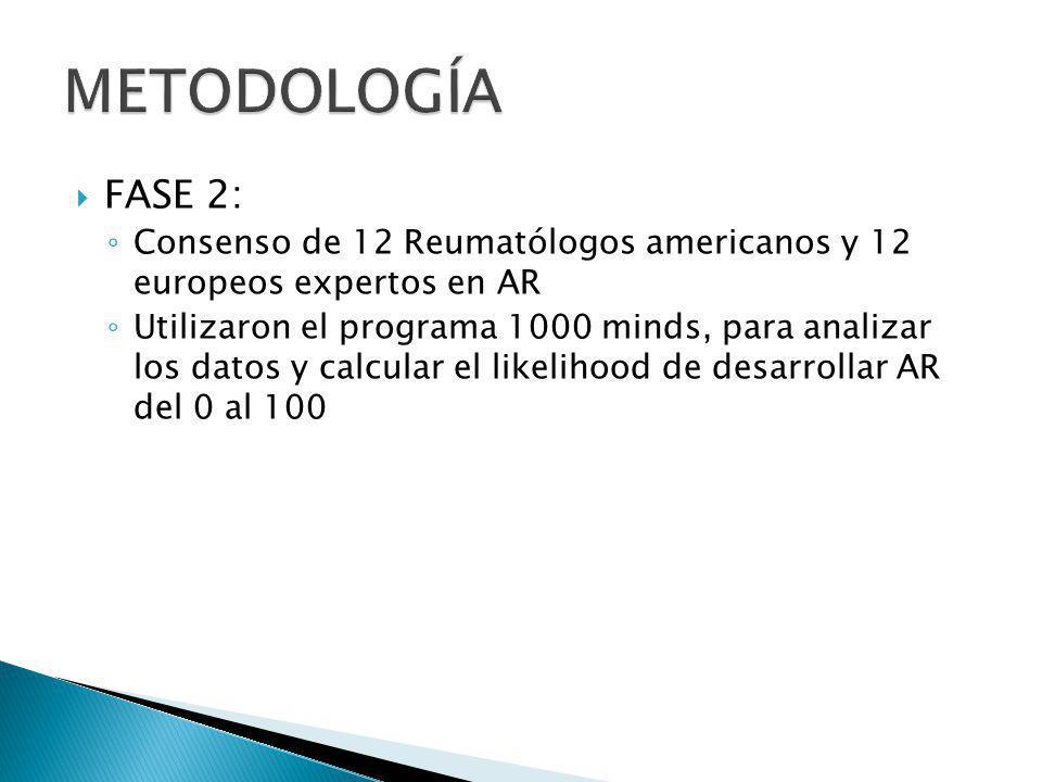METODOLOGÍA FASE 2: Consenso de 12 Reumatólogos americanos y 12 europeos expertos en AR.