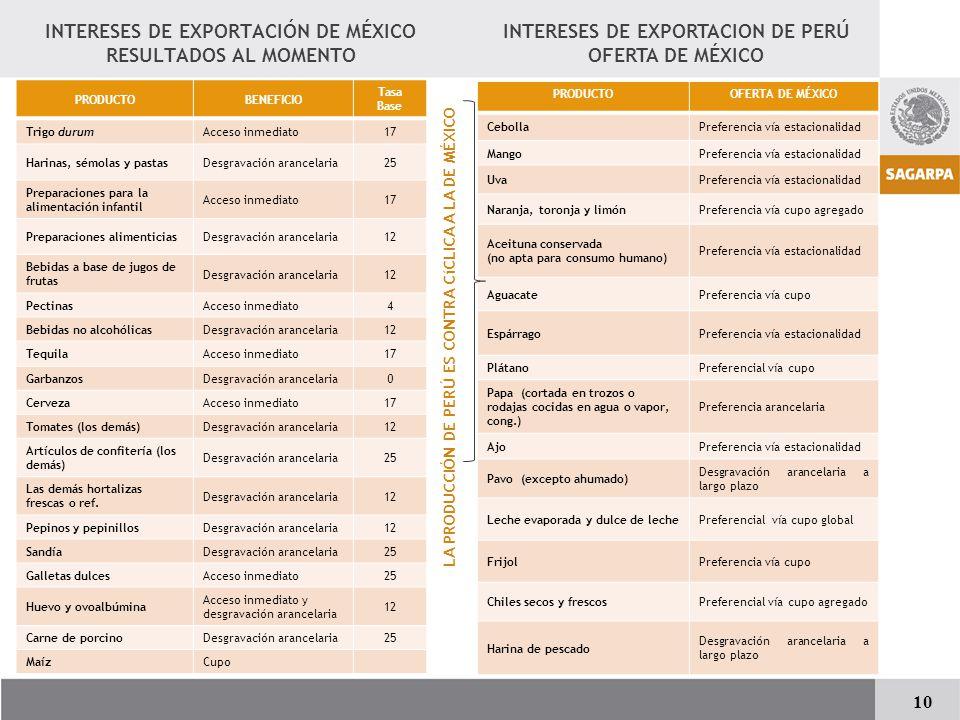 INTERESES DE EXPORTACIÓN DE MÉXICO RESULTADOS AL MOMENTO
