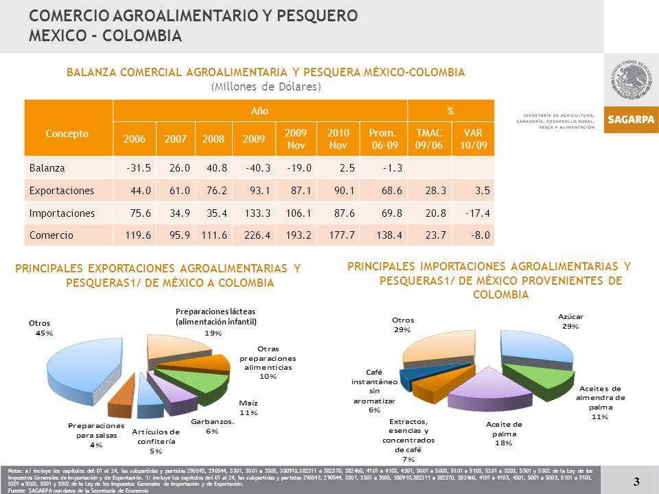BALANZA COMERCIAL AGROALIMENTARIA Y PESQUERA MÉXICO-COLOMBIA