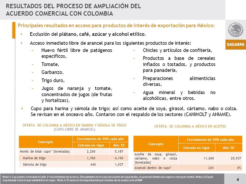 RESULTADOS DEL PROCESO DE AMPLIACIÓN DEL ACUERDO COMERCIAL CON COLOMBIA