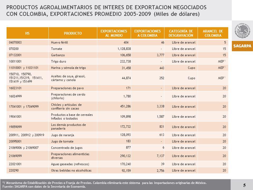 EXPORTACIONES A COLOMBIA