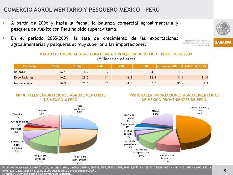 COMERCIO AGROLIMENTARIO Y PESQUERO MÉXICO – PERÚ