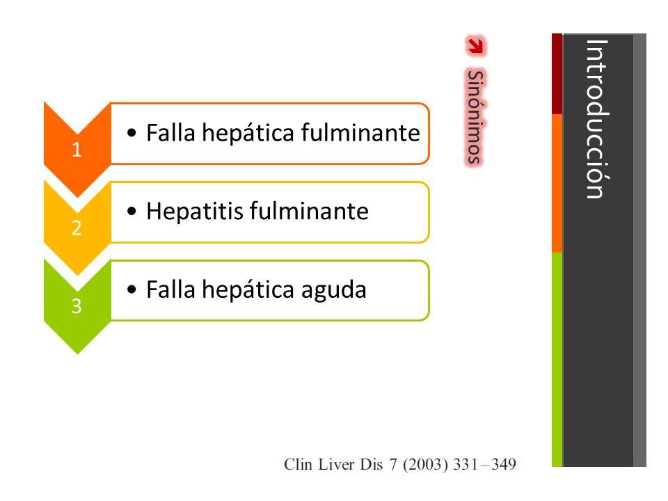 Introducción Sinónimos 1 Falla hepática fulminante 2