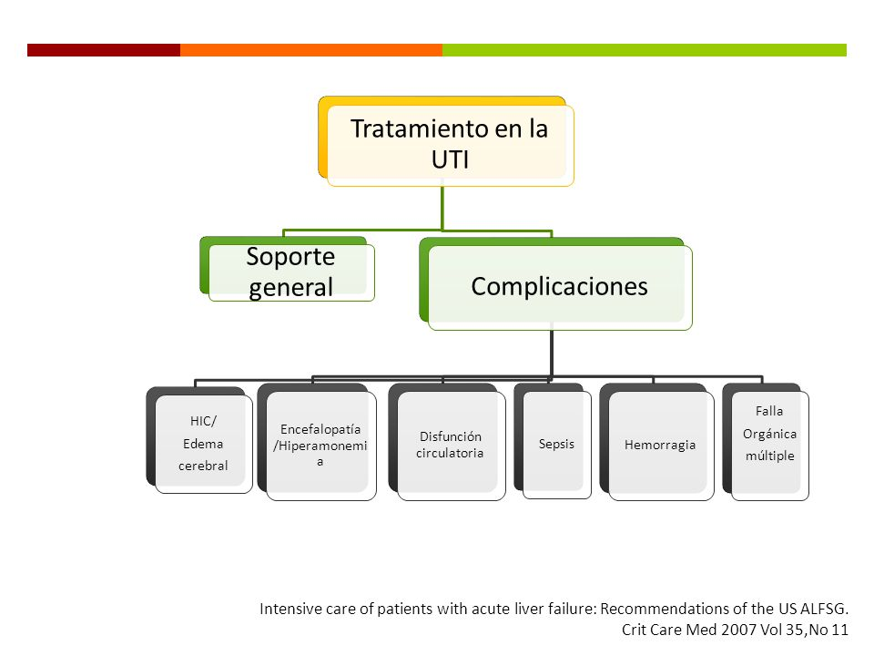 Tratamiento en la UTI Soporte general Complicaciones