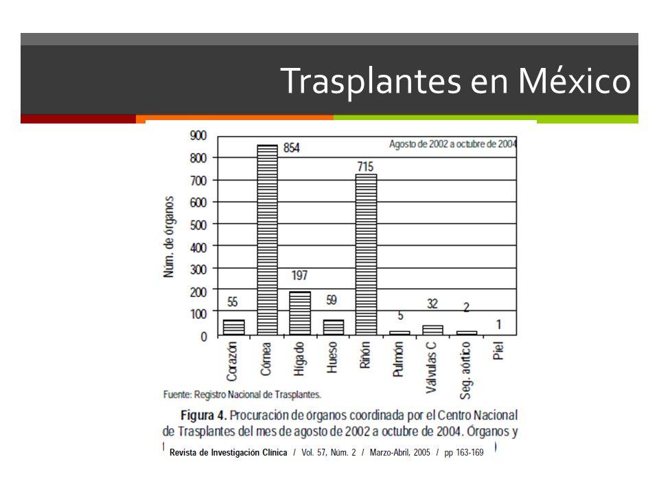 Trasplantes en México