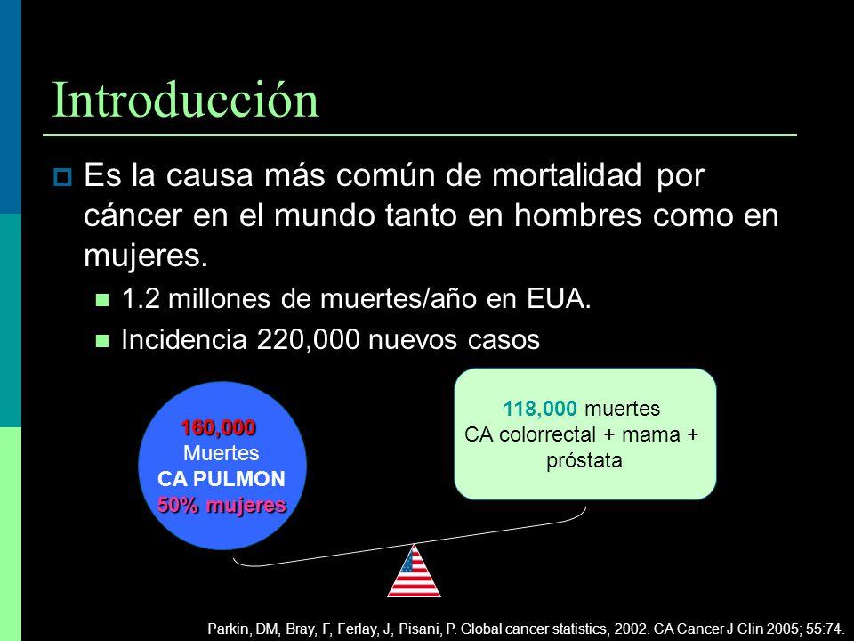 Introducción Es la causa más común de mortalidad por cáncer en el mundo tanto en hombres como en mujeres.