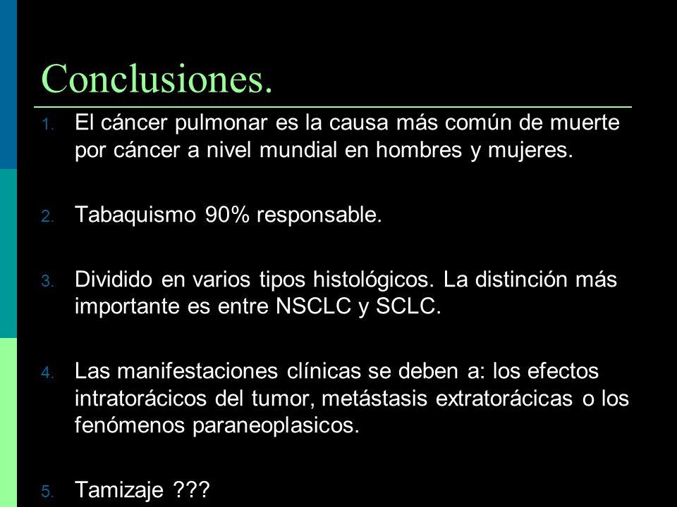 Conclusiones. El cáncer pulmonar es la causa más común de muerte por cáncer a nivel mundial en hombres y mujeres.
