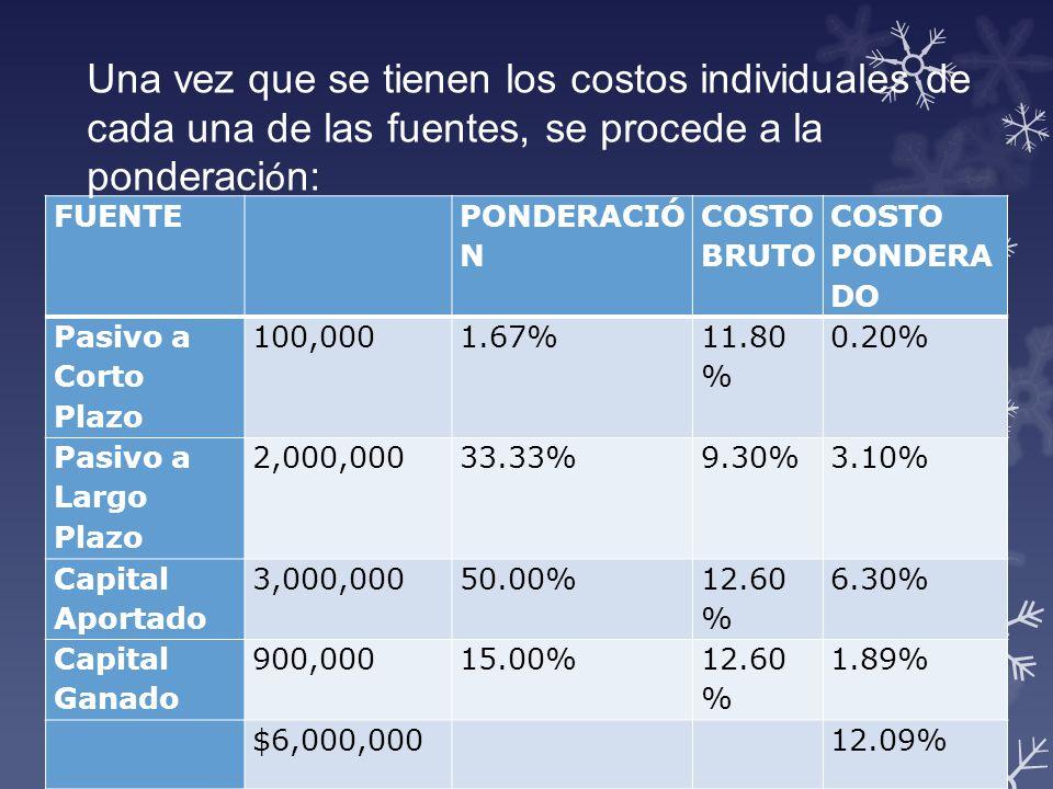 Una vez que se tienen los costos individuales de cada una de las fuentes, se procede a la ponderación: