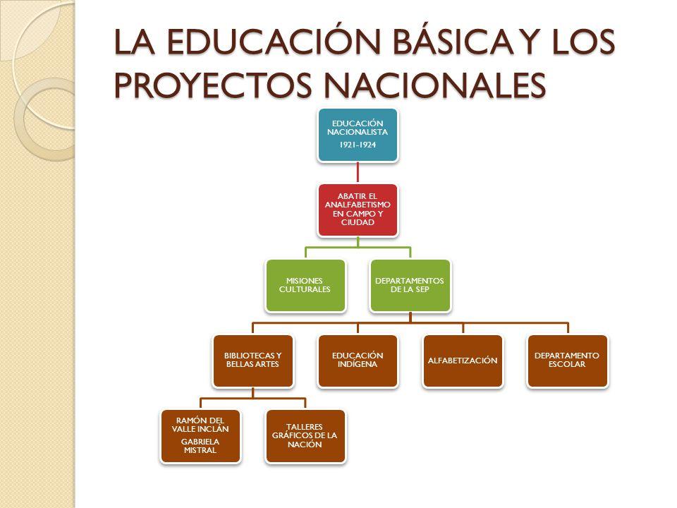 LA EDUCACIÓN BÁSICA Y LOS PROYECTOS NACIONALES