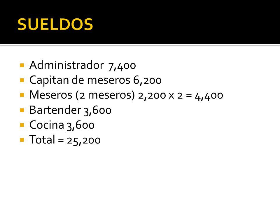 SUELDOS Administrador 7,400 Capitan de meseros 6,200