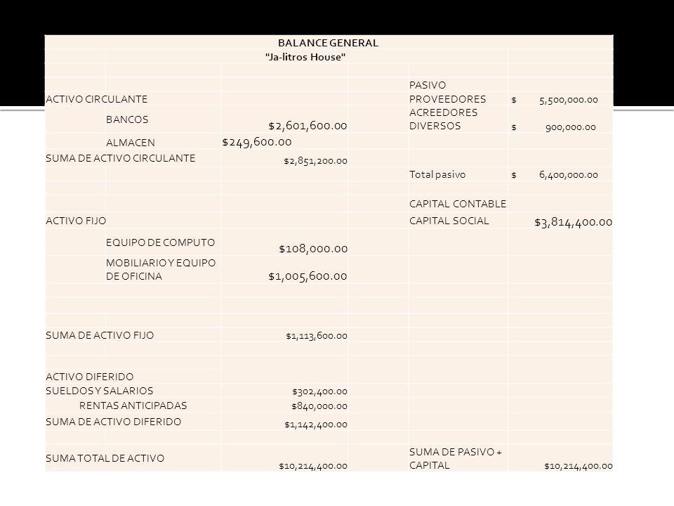 BALANCE GENERAL Ja-litros House PASIVO. ACTIVO CIRCULANTE. PROVEEDORES. $ 5,500,000.00.