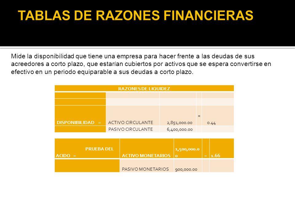 TABLAS DE RAZONES FINANCIERAS