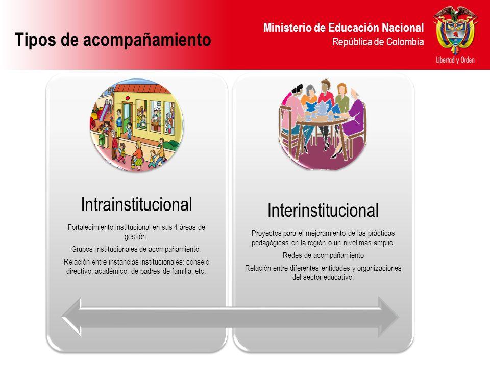 Tipos de acompañamiento Intrainstitucional Interinstitucional