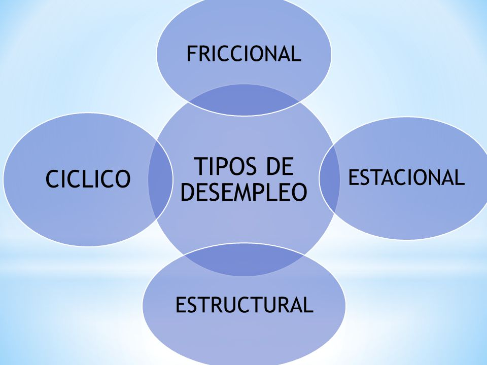 TIPOS DE DESEMPLEO FRICCIONAL ESTACIONAL ESTRUCTURAL CICLICO