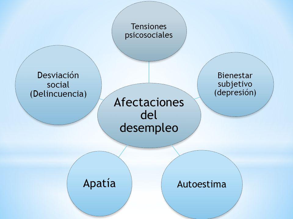 Apatía Autoestima Desviación social (Delincuencia)