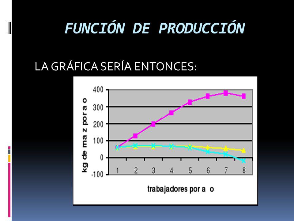FUNCIÓN DE PRODUCCIÓN LA GRÁFICA SERÍA ENTONCES: