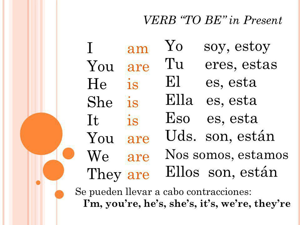 Yo soy, estoy Tu eres, estas El es, esta Ella es, esta Eso es, esta