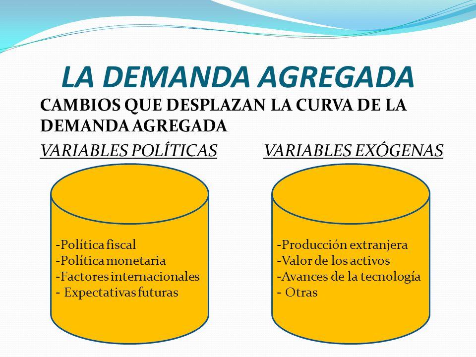 LA DEMANDA AGREGADA CAMBIOS QUE DESPLAZAN LA CURVA DE LA DEMANDA AGREGADA VARIABLES POLÍTICAS VARIABLES EXÓGENAS