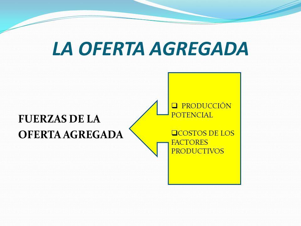LA OFERTA AGREGADA FUERZAS DE LA OFERTA AGREGADA PRODUCCIÓN POTENCIAL