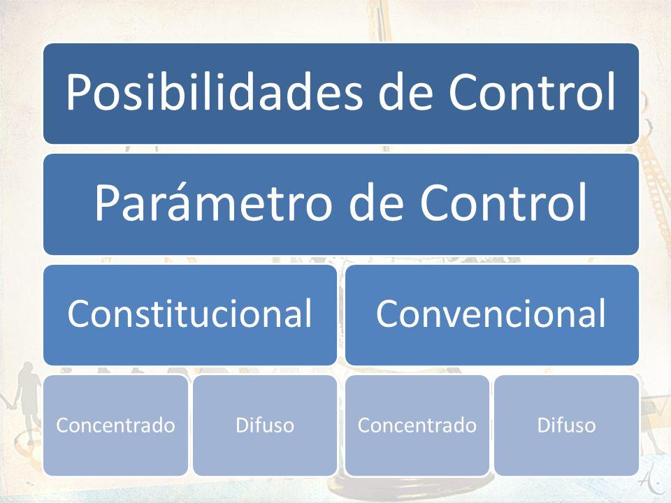 Posibilidades de Control