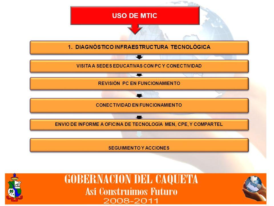 USO DE MTIC 1. DIAGNÓSTICO INFRAESTRUCTURA TECNOLÓGICA