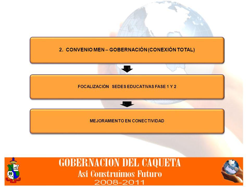 2. CONVENIO MEN – GOBERNACIÓN (CONEXIÓN TOTAL)