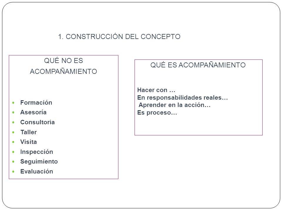 1. CONSTRUCCIÓN DEL CONCEPTO